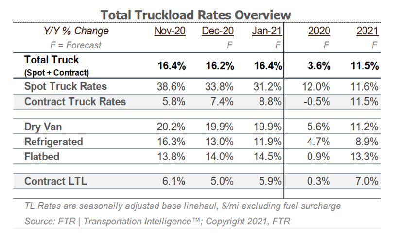 Total Truckload Rates Overview