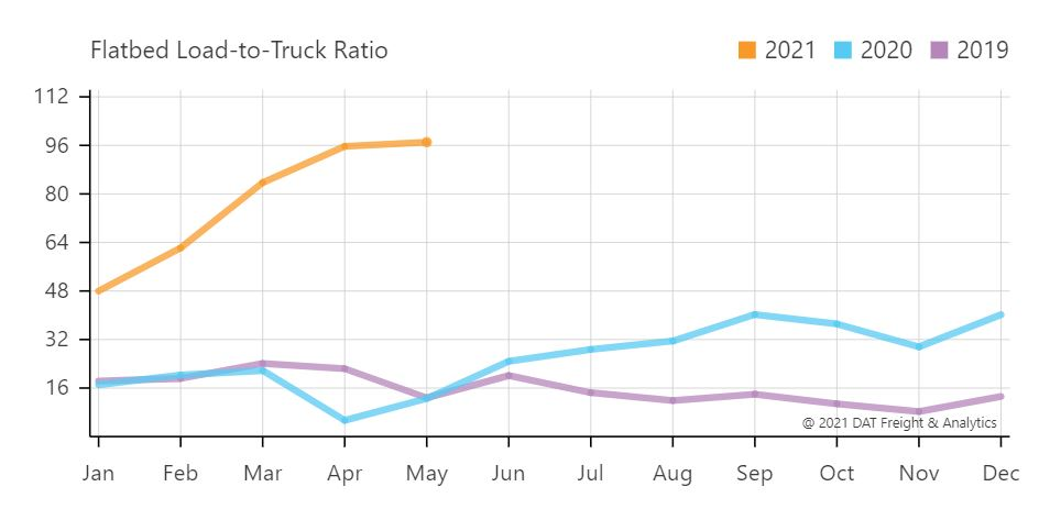 Flatbed Capacity Chart - DAT
