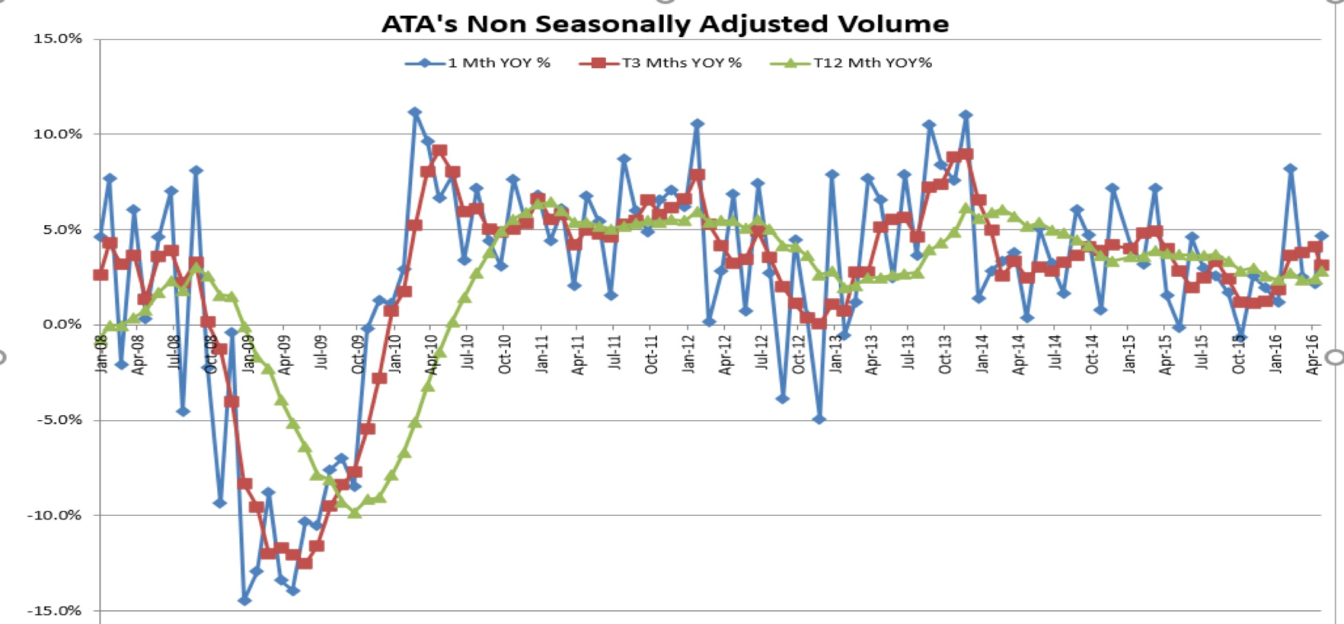 TLI_Edge Newsletter_Issue 14-ATAs_NonSeasonal_Adjusted_Volume.jpg