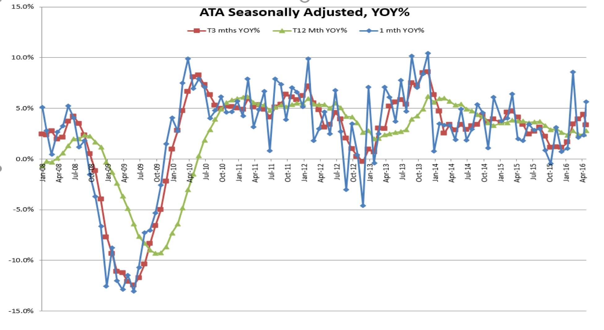 TLI_Edge Newsletter_Issue 14_ATA Adjusted_Seasonally.jpg